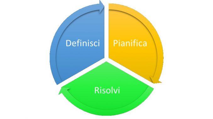 affrontare i problemi definisci pianifica risolvi