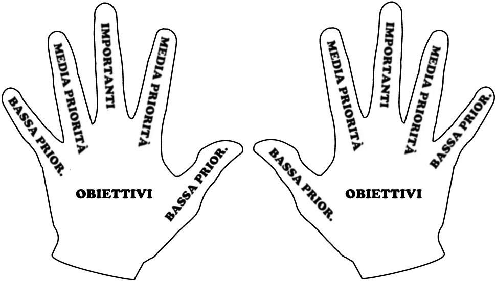 definire obiettivi con la tecnica delle mani