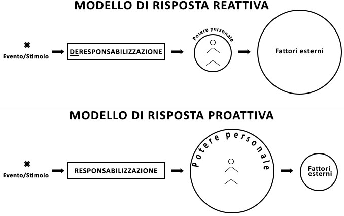 Atteggiamento proattivo vs atteggiamento reattivo