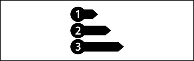 Obiettivi da raggiungere: priorità e sequenzialità