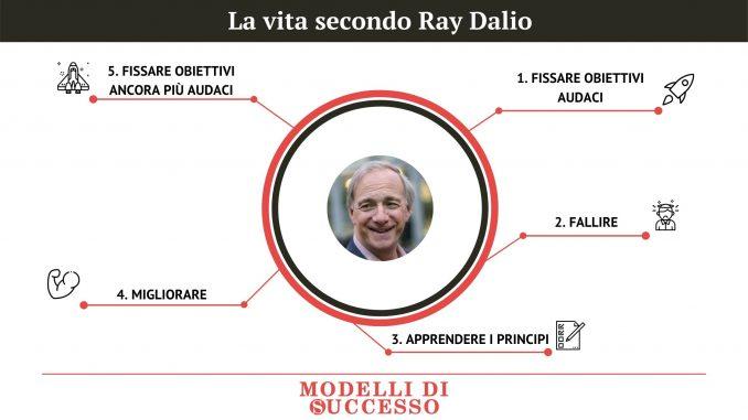 La vita secondo Ray Dalio - Modelli di Successo
