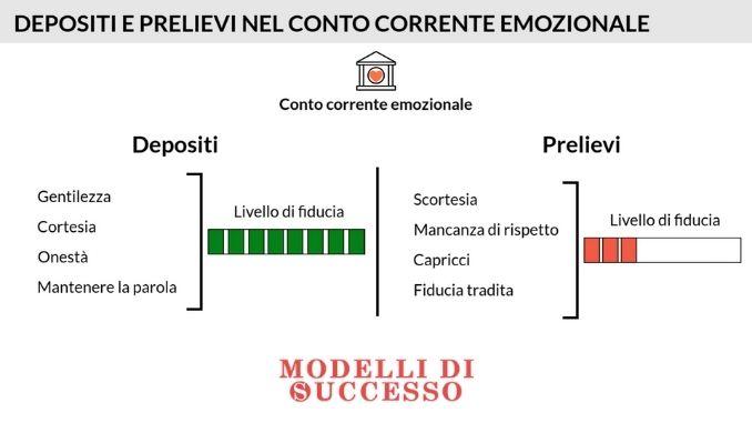 Il conto corrente emozionale di Stephen Covey - Depositi e Prelievi