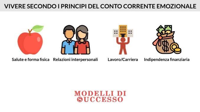 Il conto corrente emozionale di Stephen Covey - Le 4 aree principali