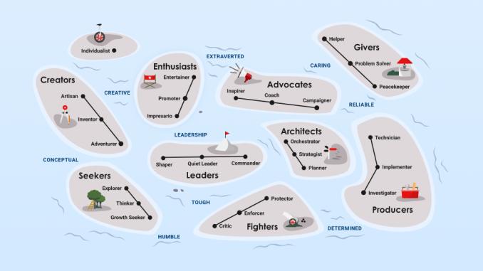 L'arcipelago degli archetipi di PrinciplesYOU