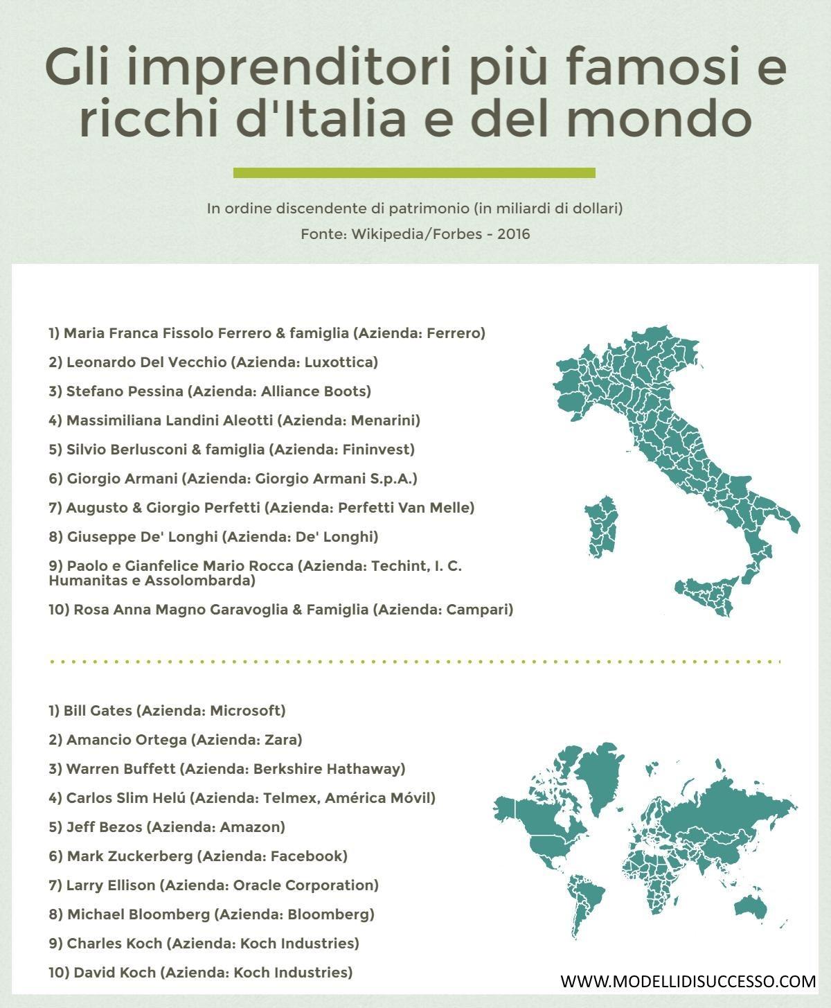 Gli imprenditori più famosi d'Italia e del mondo - Modelli di Successo