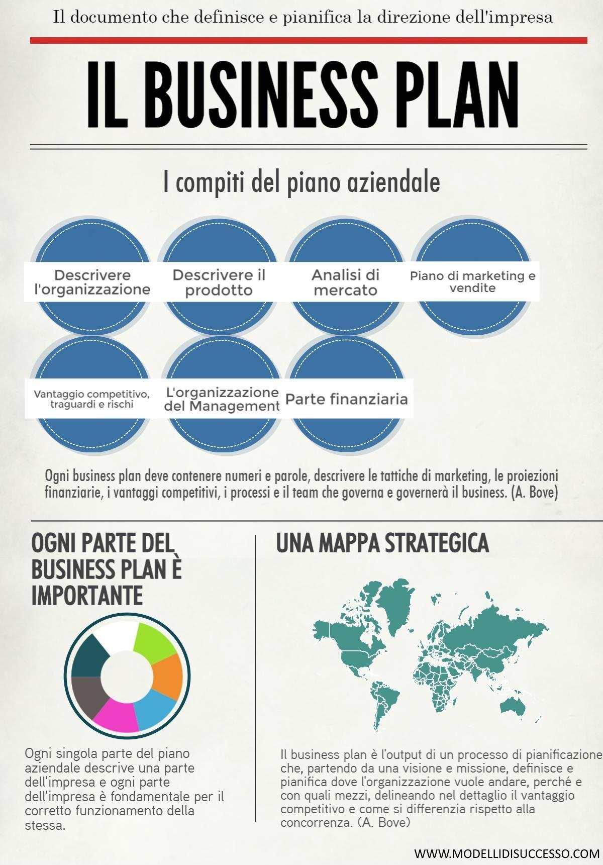 Il Business Plan - Modelli di Successo